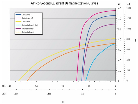 Alnico Second Quandrant Demagnetization Curves
