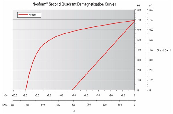 Neoform Second Quandrant Demagnetization Curves